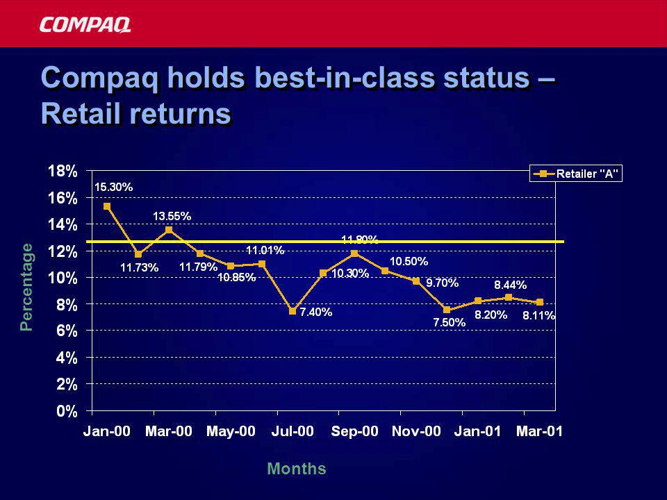 Compaq holds best-in-class status – Retail returns Months Percentage