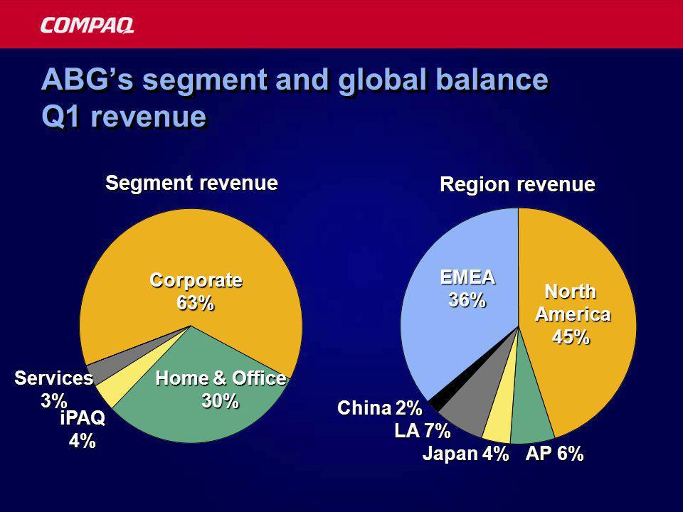 ABG's segment and global balance Q1 revenue North America 45% Region revenue EMEA36% AP 6% LA 7% China 2% Japan 4% Segment revenue Corporate63% Home & Office 30% iPAQ4% Services3%
