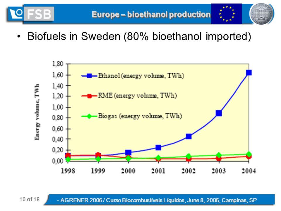 10 of 18 - AGRENER 2006 / Curso Biocombustíveis Líquidos, June 8, 2006, Campinas, SP Europe – bioethanol production Biofuels in Sweden (80% bioethanol imported)