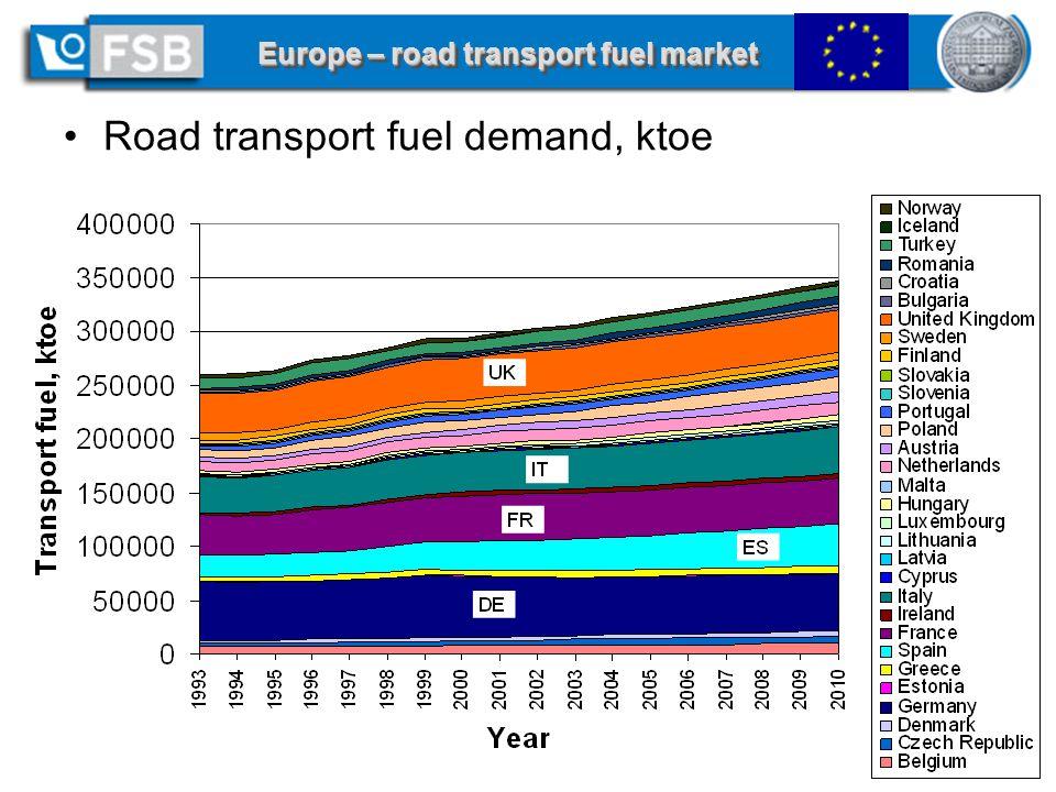 11 of 18 - AGRENER 2006 / Curso Biocombustíveis Líquidos, June 8, 2006, Campinas, SP Europe – road transport fuel market Road transport fuel demand, ktoe