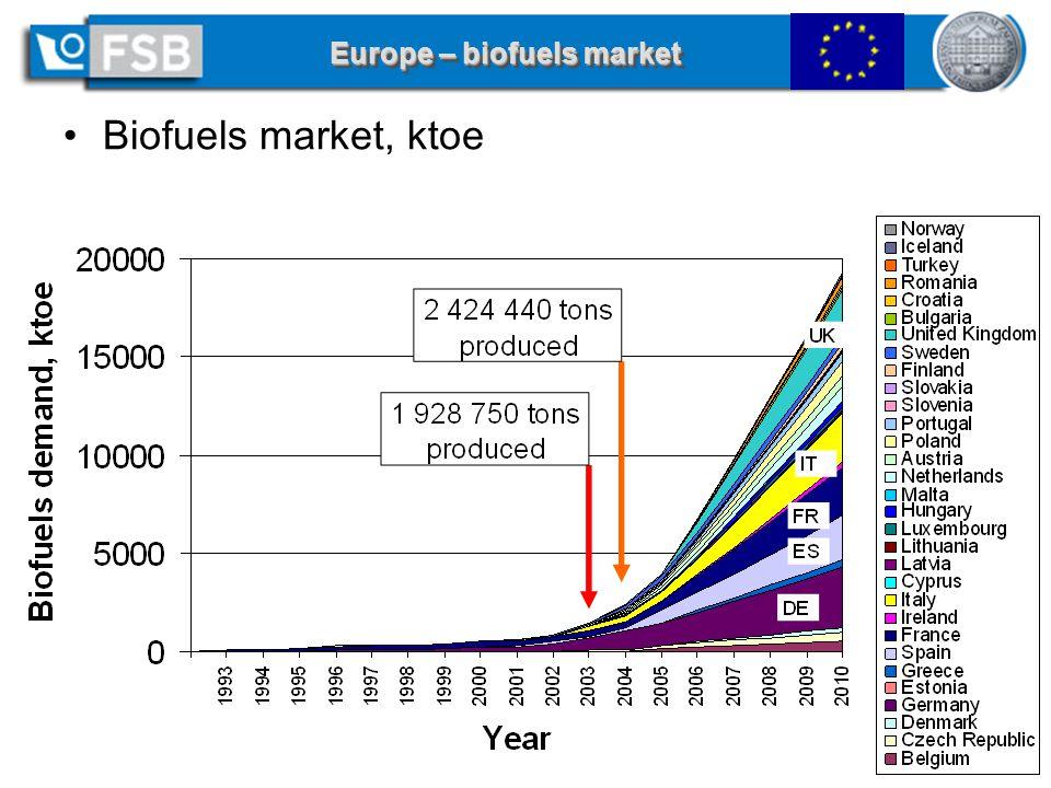 12 of 18 - AGRENER 2006 / Curso Biocombustíveis Líquidos, June 8, 2006, Campinas, SP Europe – biofuels market Biofuels market, ktoe