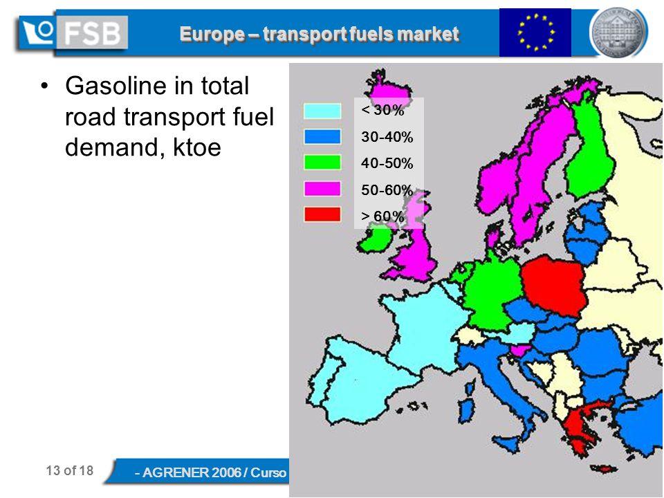 13 of 18 - AGRENER 2006 / Curso Biocombustíveis Líquidos, June 8, 2006, Campinas, SP Europe – transport fuels market Gasoline in total road transport fuel demand, ktoe < 30% 30-40% 40-50% 50-60% > 60%
