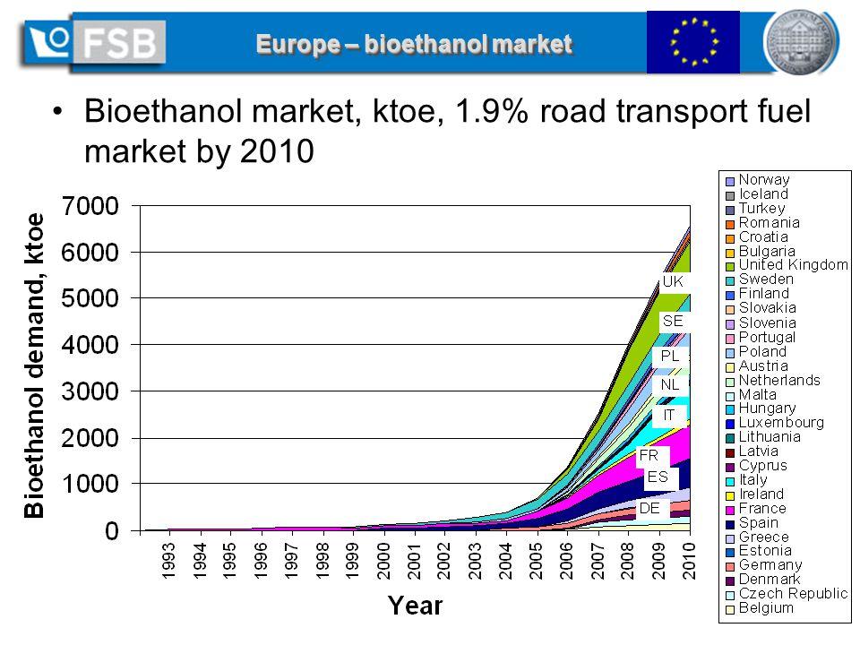 14 of 18 - AGRENER 2006 / Curso Biocombustíveis Líquidos, June 8, 2006, Campinas, SP Europe – bioethanol market Bioethanol market, ktoe, 1.9% road transport fuel market by 2010