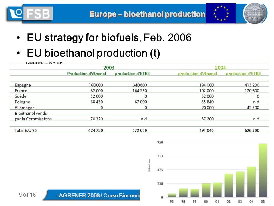 9 of 18 - AGRENER 2006 / Curso Biocombustíveis Líquidos, June 8, 2006, Campinas, SP Europe – bioethanol production EU strategy for biofuels, Feb.