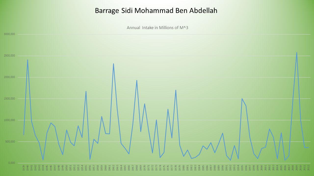 Barrage Sidi Mohammad Ben Abdellah
