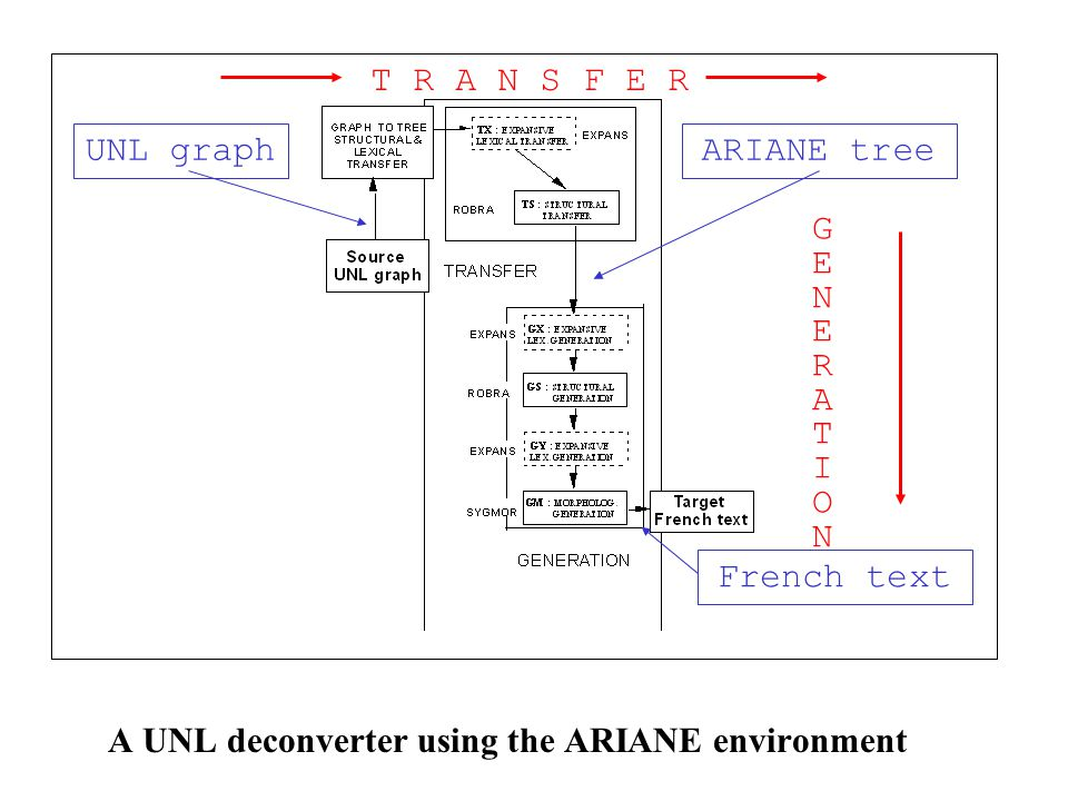 A UNL deconverter using the ARIANE environment UNL graphARIANE tree T R A N S F E R French text GENERATIONGENERATION
