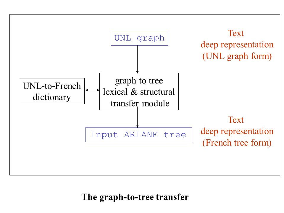 The graph-to-tree transfer UNL graph Input ARIANE tree graph to tree lexical & structural transfer module UNL-to-French dictionary Text deep representation (UNL graph form) Text deep representation (French tree form)