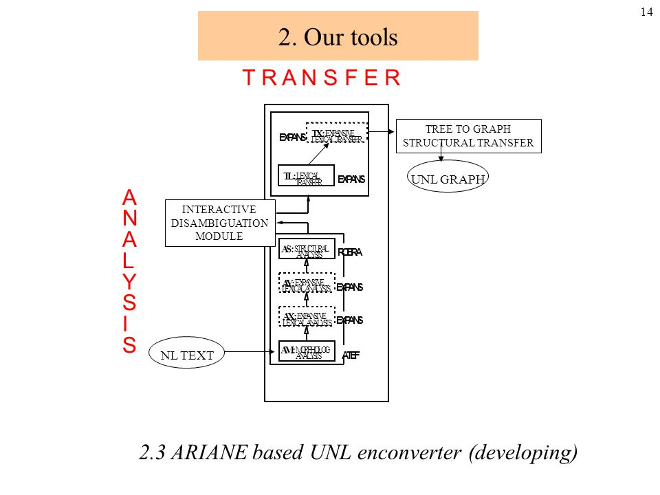 13 T R A N S F E R GENERATIONGENERATION 2. Our tools 2.2 ARIANE based UNL deconverter (working)