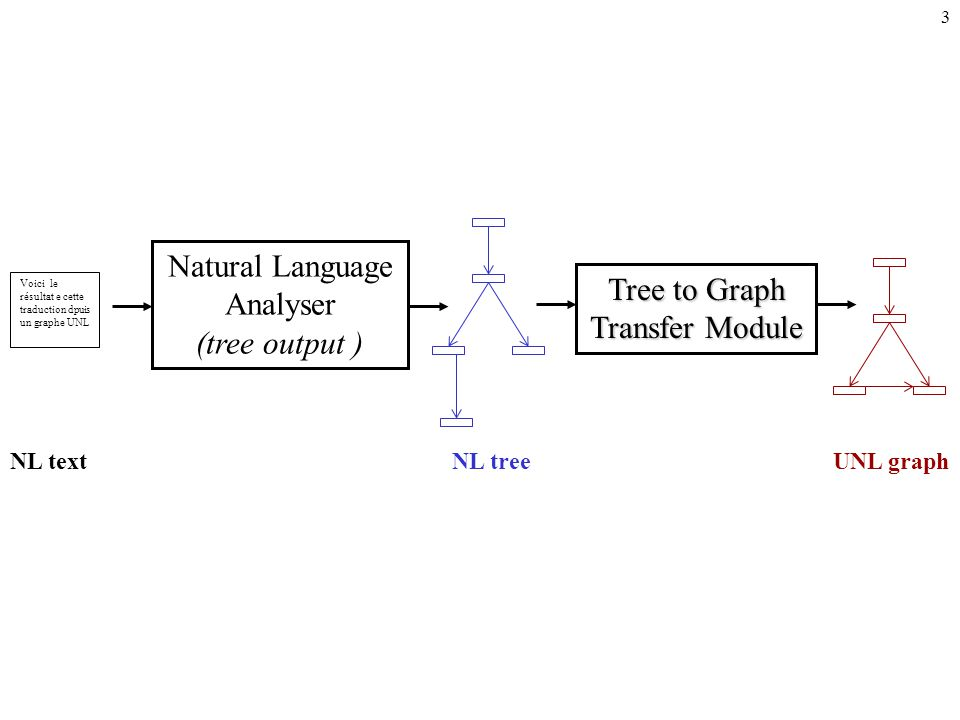 2 Natural Language Generator (tree input ) Graph to Tree Transfer Module Voici le résultat e cette traduction dpuis un graphe UNL UNL graph NL treeNL text