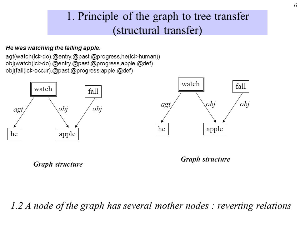 5 1. Principle of the graph to tree transfer (structural transfer) 1.1 Graph having already a tree structure watch applehe agt obj Graph structure wat