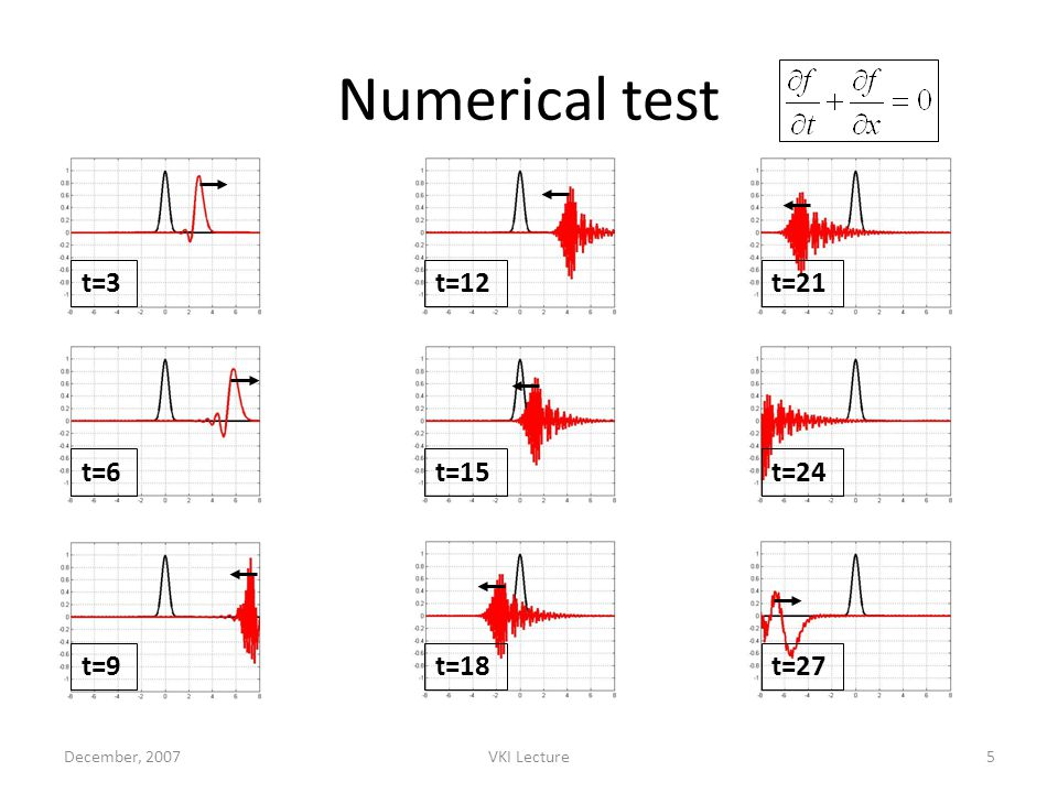 December, 2007VKI Lecture5 Numerical test t=3 t=6 t=9 t=12 t=15 t=18 t=21 t=24 t=27