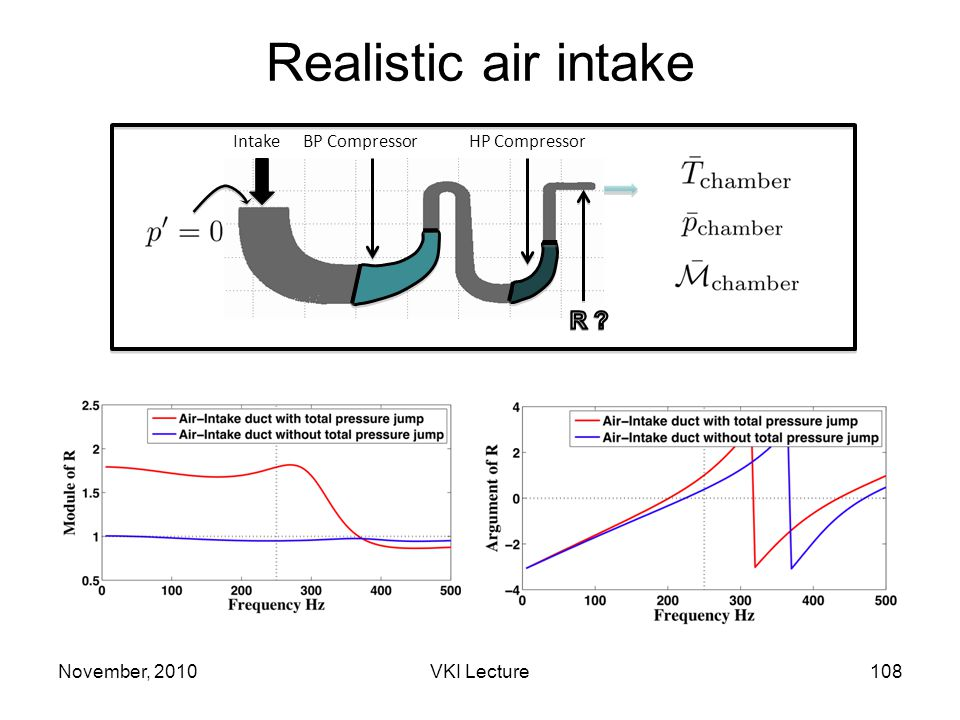 Realistic air intake November, 2010108VKI Lecture BP CompressorHP CompressorIntake