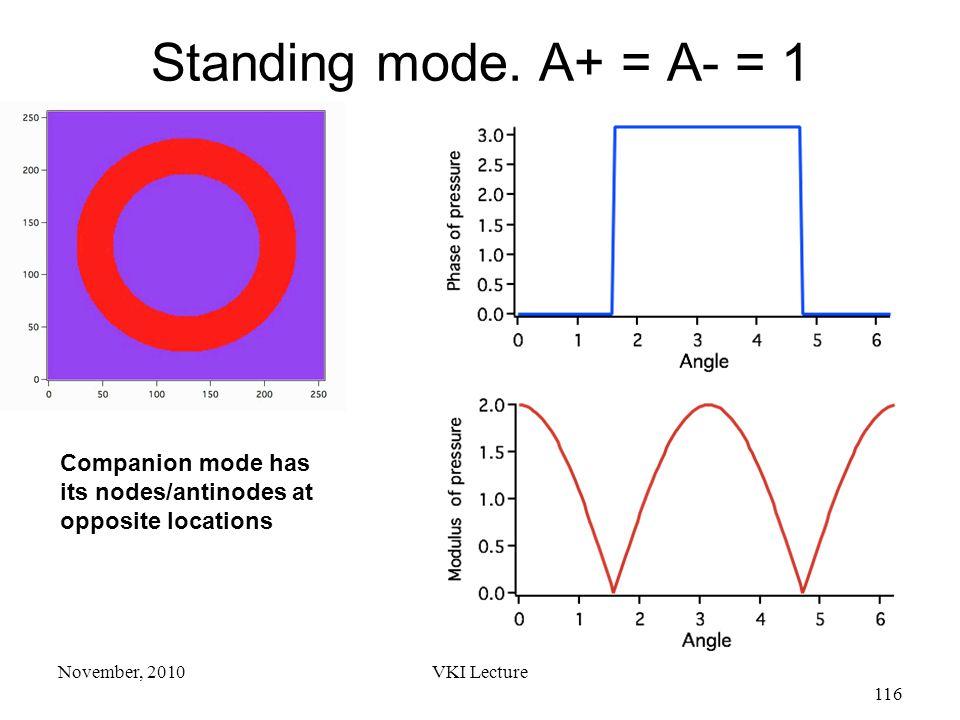 VKI Lecture 116 November, 2010 Standing mode.