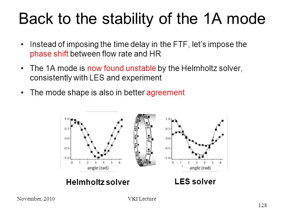 VKI Lecture 128 November, 2010 Instead of imposing the time delay in the FTF, let's impose the phase shift between flow rate and HR The 1A mode is now found unstable by the Helmholtz solver, consistently with LES and experiment The mode shape is also in better agreement Back to the stability of the 1A mode Helmholtz solver LES solver