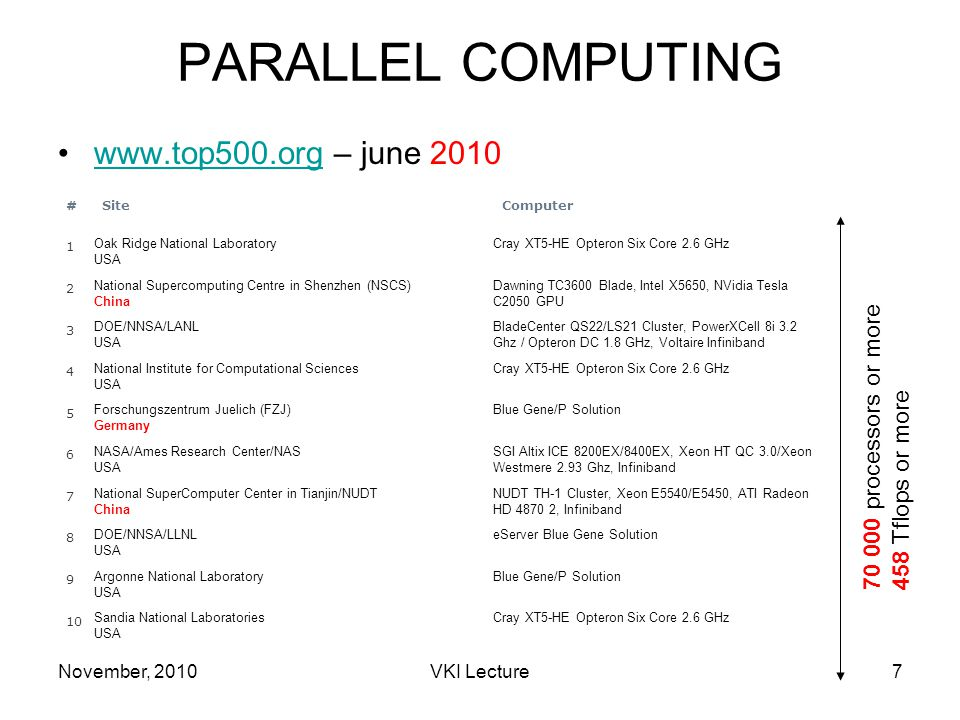 November, 2010VKI Lecture7 PARALLEL COMPUTING www.top500.org – june 2010www.top500.org #SiteComputer 1 Oak Ridge National Laboratory USA Cray XT5-HE Opteron Six Core 2.6 GHz 2 National Supercomputing Centre in Shenzhen (NSCS) China Dawning TC3600 Blade, Intel X5650, NVidia Tesla C2050 GPU 3 DOE/NNSA/LANL USA BladeCenter QS22/LS21 Cluster, PowerXCell 8i 3.2 Ghz / Opteron DC 1.8 GHz, Voltaire Infiniband 4 National Institute for Computational Sciences USA Cray XT5-HE Opteron Six Core 2.6 GHz 5 Forschungszentrum Juelich (FZJ) Germany Blue Gene/P Solution 6 NASA/Ames Research Center/NAS USA SGI Altix ICE 8200EX/8400EX, Xeon HT QC 3.0/Xeon Westmere 2.93 Ghz, Infiniband 7 National SuperComputer Center in Tianjin/NUDT China NUDT TH-1 Cluster, Xeon E5540/E5450, ATI Radeon HD 4870 2, Infiniband 8 DOE/NNSA/LLNL USA eServer Blue Gene Solution 9 Argonne National Laboratory USA Blue Gene/P Solution 10 Sandia National Laboratories USA Cray XT5-HE Opteron Six Core 2.6 GHz 70 000 processors or more 458 Tflops or more
