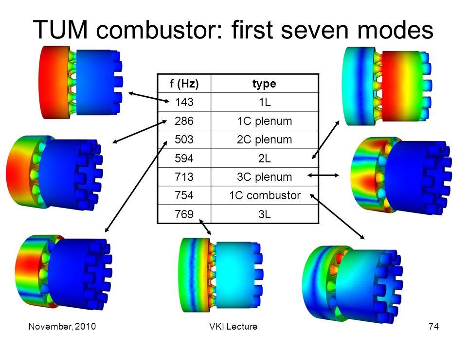November, 2010VKI Lecture74 TUM combustor: first seven modes f (Hz)type 1431L 2861C plenum 5032C plenum 5942L 7133C plenum 7541C combustor 7693L