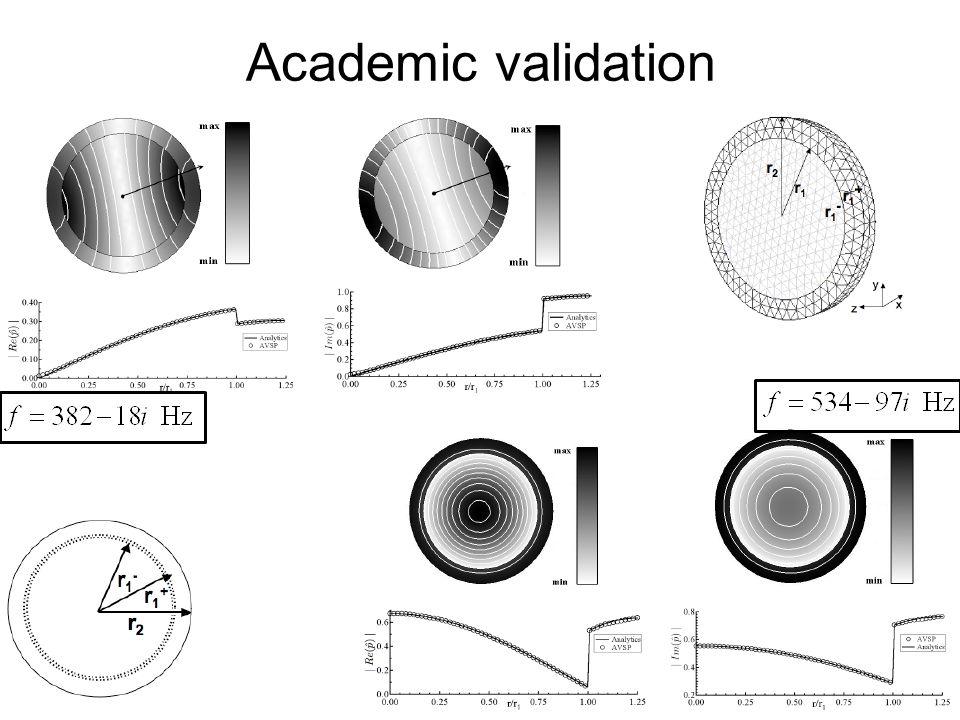 November, 2010VKI Lecture87 Academic validation