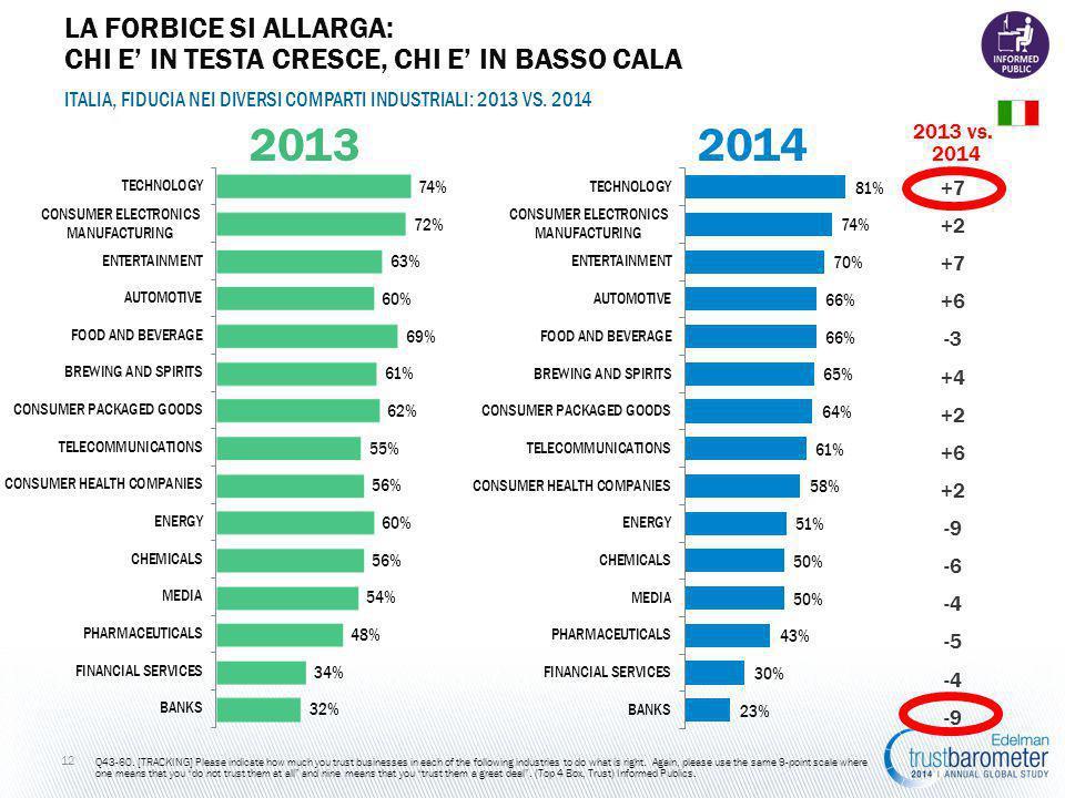 2013 vs. 2014 ITALIA, FIDUCIA NEI DIVERSI COMPARTI INDUSTRIALI: 2013 VS.