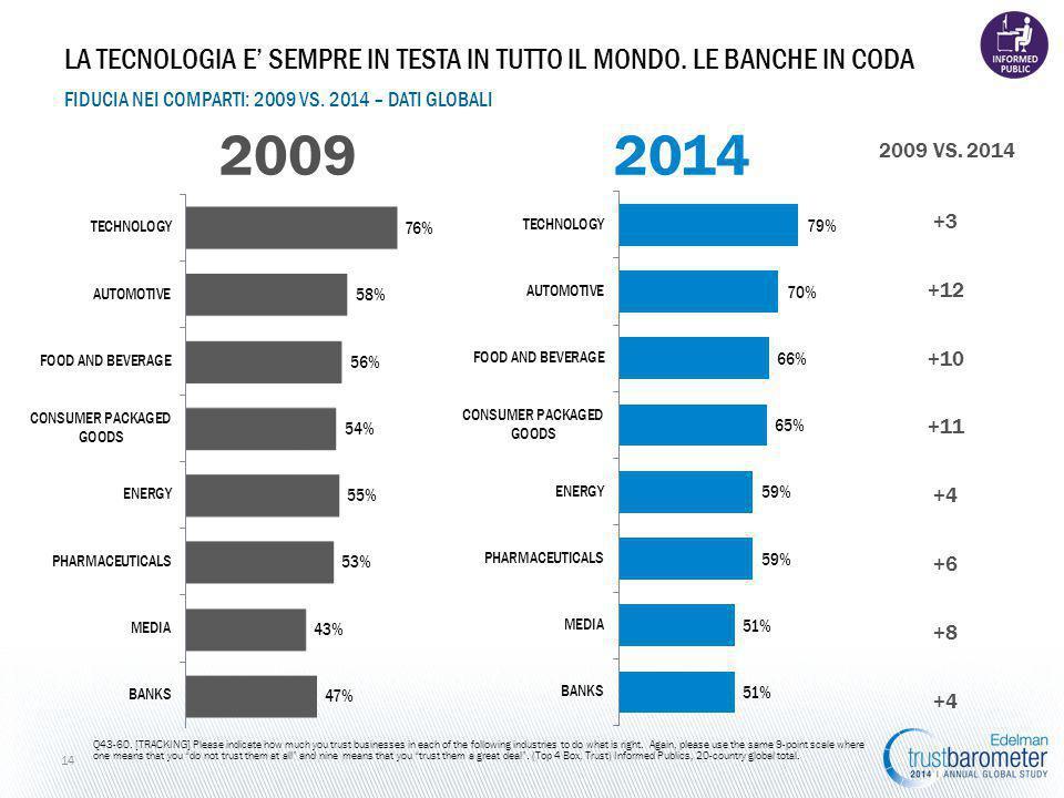 +3 +12 +10 +11 +4 +6 +8 +4 FIDUCIA NEI COMPARTI: 2009 VS.