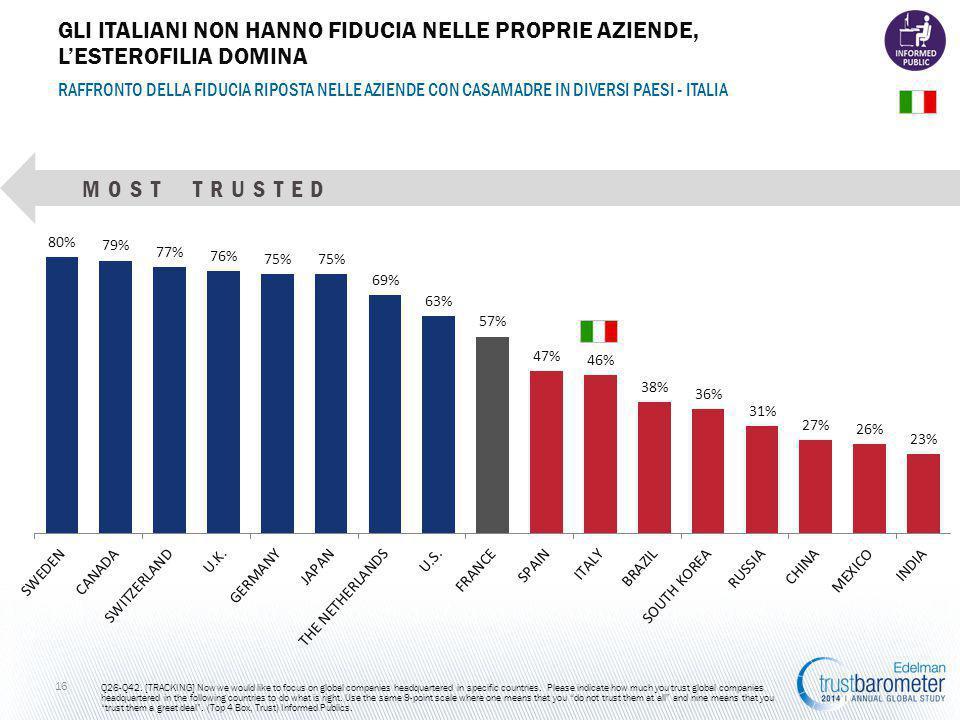 16 RAFFRONTO DELLA FIDUCIA RIPOSTA NELLE AZIENDE CON CASAMADRE IN DIVERSI PAESI - ITALIA Q26-Q42.