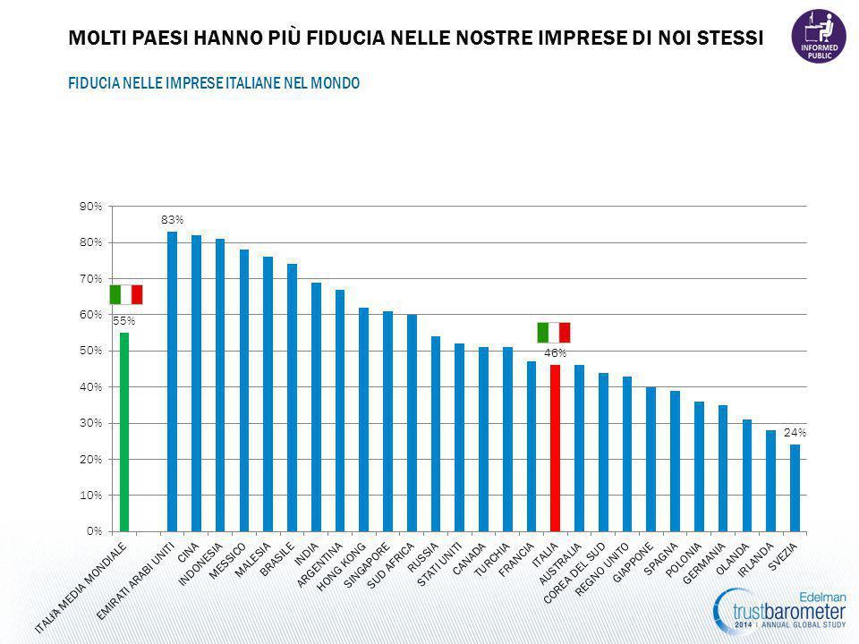 17 FIDUCIA NELLE IMPRESE ITALIANE NEL MONDO MOLTI PAESI HANNO PIÙ FIDUCIA NELLE NOSTRE IMPRESE DI NOI STESSI