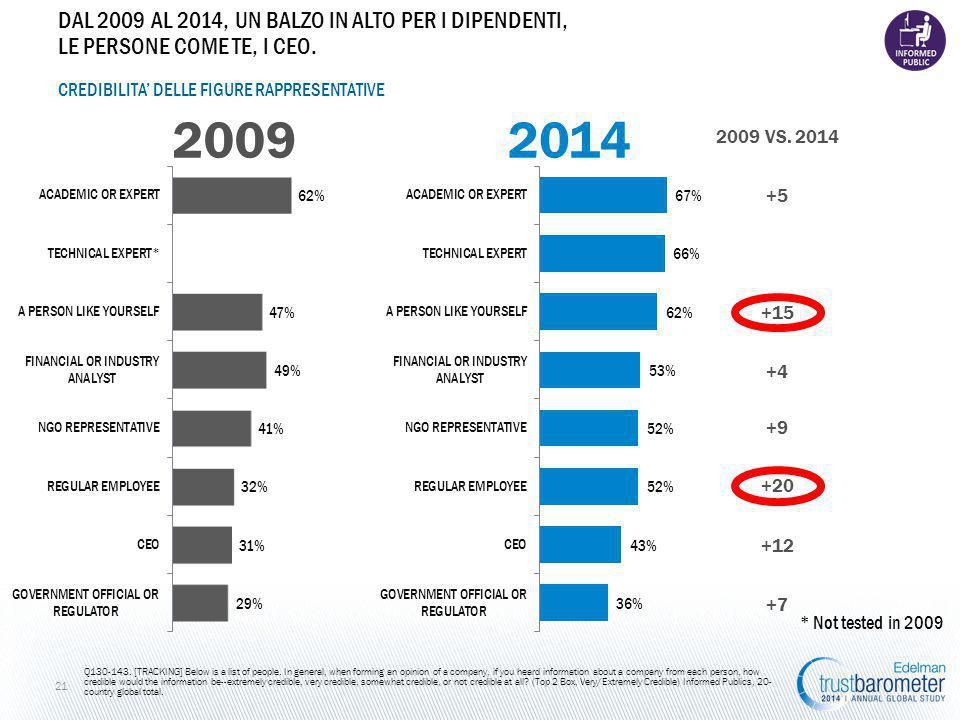 2014 2009 VS. 2014 CREDIBILITA' DELLE FIGURE RAPPRESENTATIVE 2009 Q130-143.