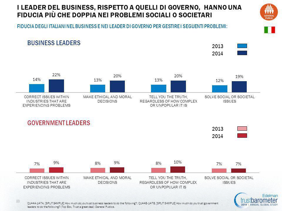 FIDUCIA DEGLI ITALIANI NEL BUSINESS E NEI LEADER DI GOVERNO PER GESTIRE I SEGUENTI PROBLEMI: GOVERNMENT LEADERS 23 BUSINESS LEADERS Q144A-147A.