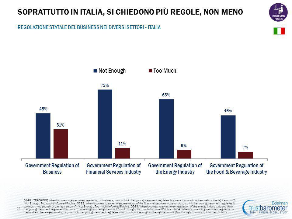 SOPRATTUTTO IN ITALIA, SI CHIEDONO PIÙ REGOLE, NON MENO 27 REGOLAZIONE STATALE DEL BUSINESS NEI DIVERSI SETTORI - ITALIA Q148.