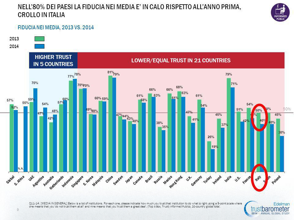 50% LOWER/EQUAL TRUST IN 21 COUNTRIES HIGHER TRUST IN 5 COUNTRIES FIDUCIA NEI MEDIA, 2013 VS.