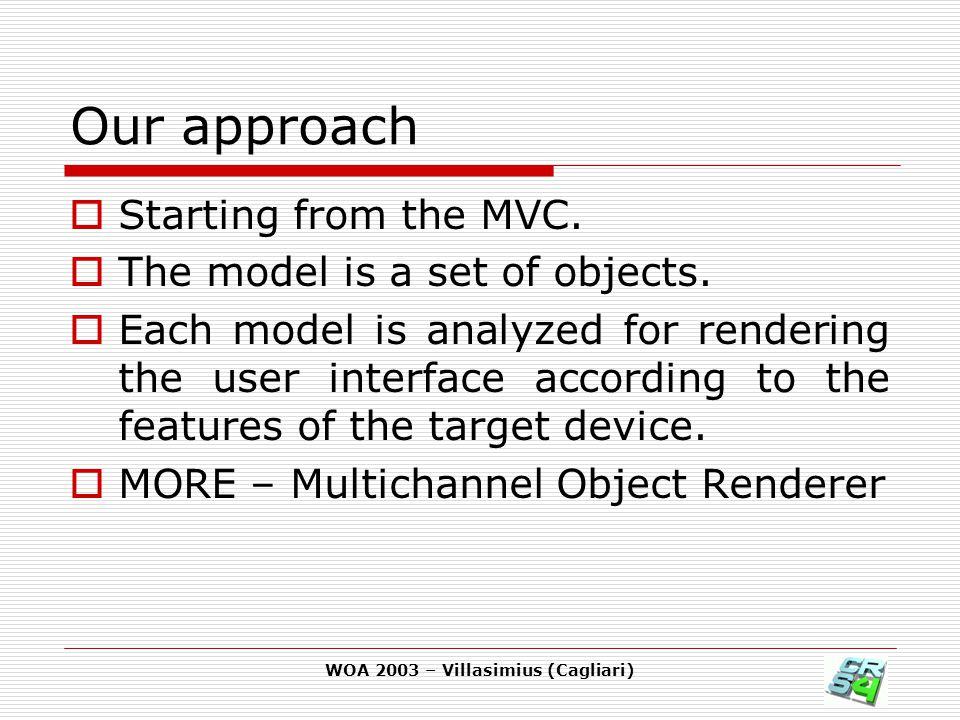 WOA 2003 – Villasimius (Cagliari) Model translation  Create a container for the actual channel.