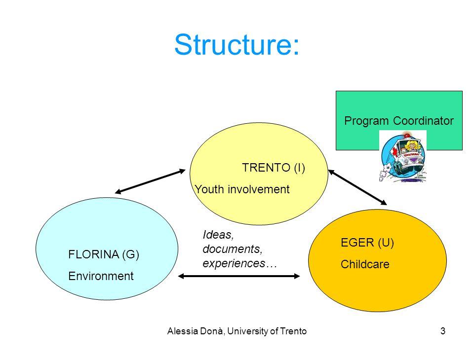 Alessia Donà, University of Trento3 Structure: TRENTO (I) Youth involvement FLORINA (G) Environment EGER (U) Childcare Program Coordinator Ideas, documents, experiences…