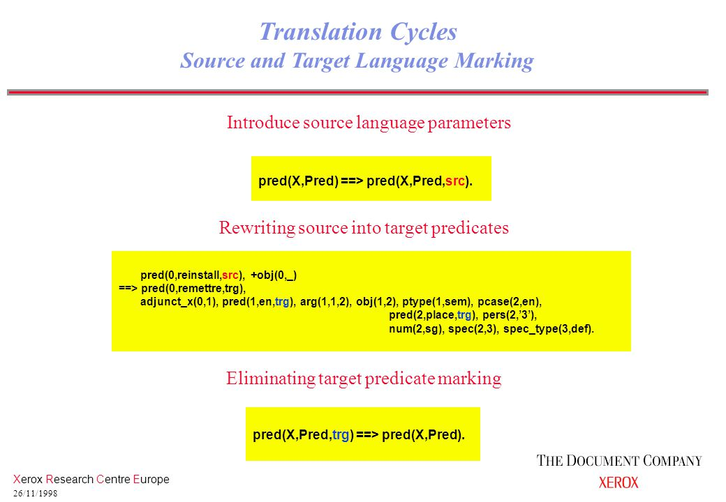 Xerox Research Centre Europe 26/11/1998 Translation Cycles Source and Target Language Marking Introduce source language parameters pred(X,Pred) ==> pr