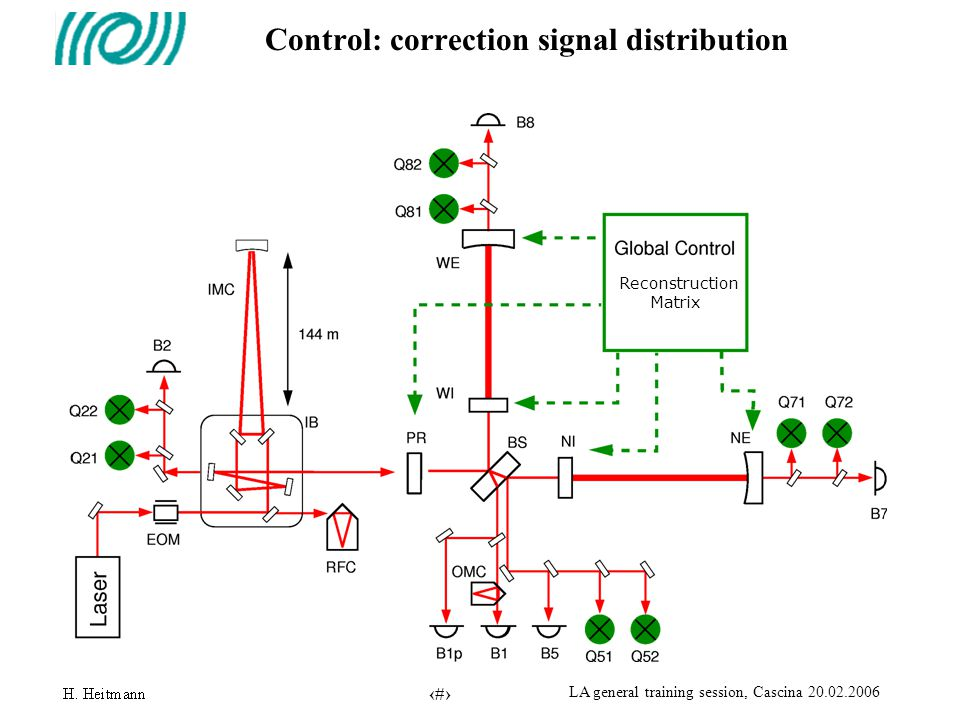 13 LA general training session, Cascina 20.02.2006 Control: correction signal distribution Reconstruction Matrix