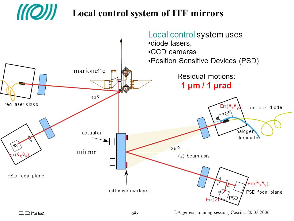 25 LA general training session, Cascina 20.02.2006 Nonlinear alignment: coarse Cam7p B7 B8 Cam8p WE WI NI NE BS PR Maximise the resonance flashes on the photodiodes by moving the cavity mirrors M6 picomotors on IB Mirrors aligned, cavities not locked