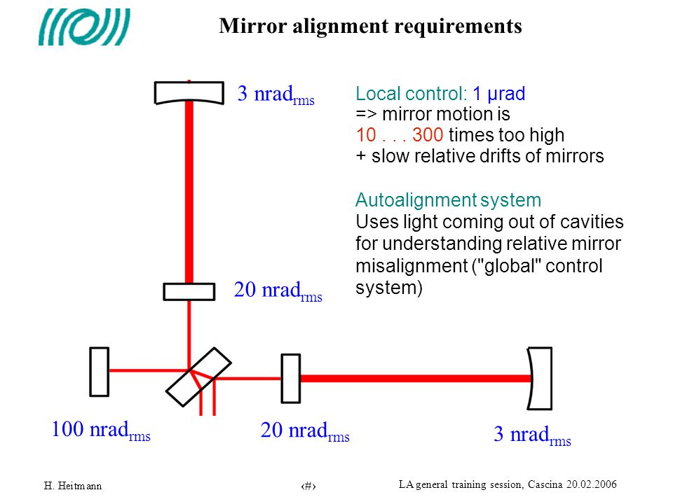 5 LA general training session, Cascina 20.02.2006 Mirror alignment requirements 100 nrad rms 20 nrad rms 3 nrad rms 20 nrad rms Local control: 1 µrad => mirror motion is 10...