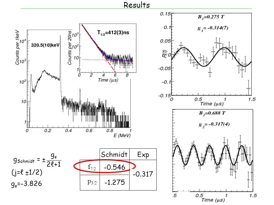 Results g Schmidt = ± gsgs 2ℓ+1 (j=ℓ ±1/2) Schmidt Exp f 7/2 p 3/2 g s =-3.826 -0.546 -1.275 -0.317