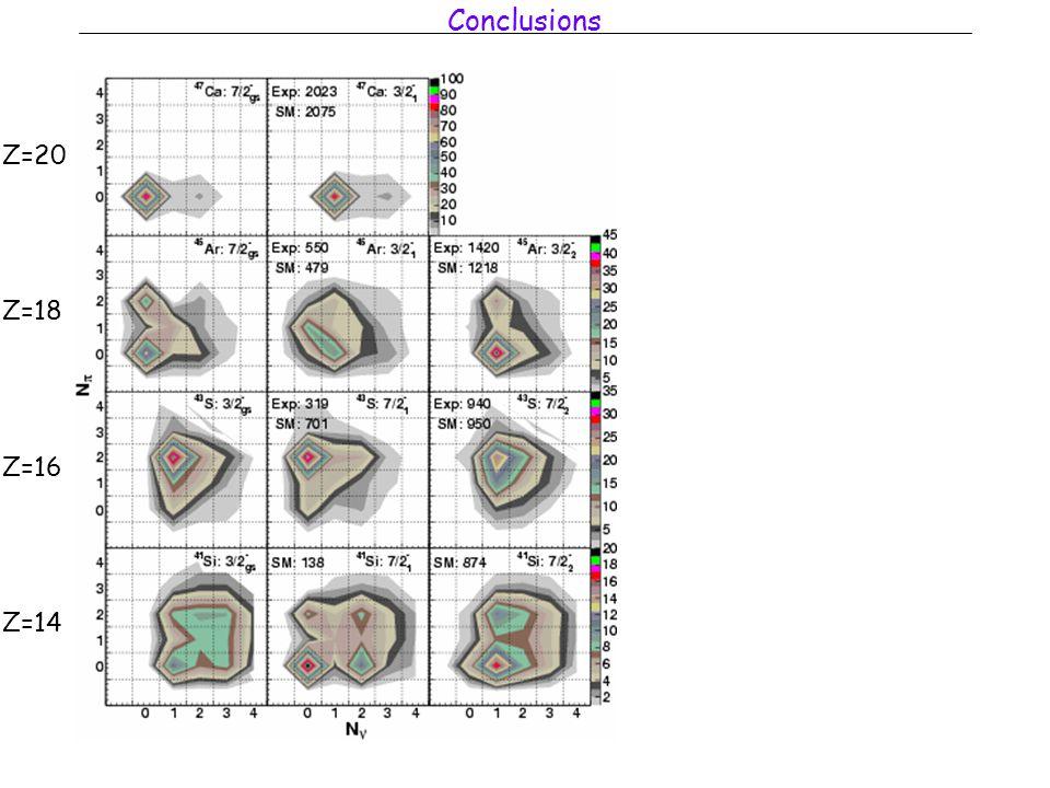Conclusions Z=20 Z=18 Z=16 Z=14