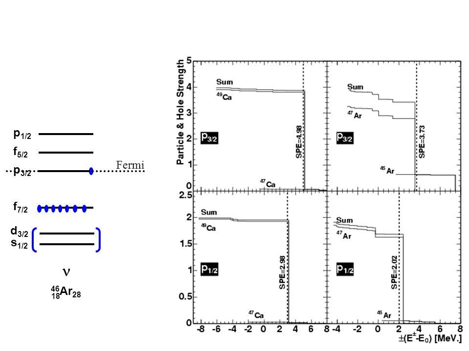 p 3/2 p 1/2 f 5/2 f 7/2 d 3/2 28 46 Ar 28 18 s 1/2 Fermi
