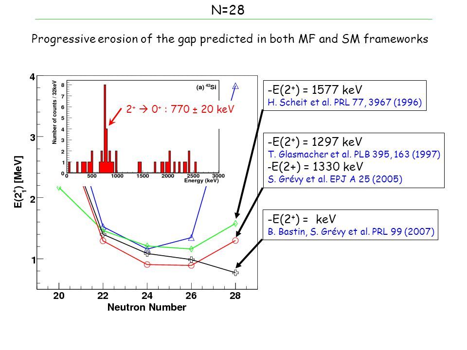 N=28 Progressive erosion of the gap predicted in both MF and SM frameworks -E(2 + ) = 1577 keV H.