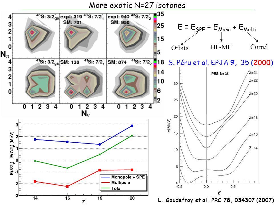 More exotic N=27 isotones E = E SPE + E Mono + E Multi Orbits HF-MF Correl 2 9 12 15 Z E Multi (MeV) Ca Ar S Si S. Péru et al. EPJA 9, 35 (2000) L. Ga