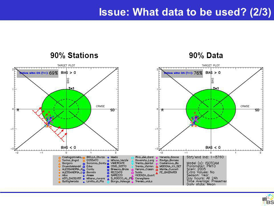 Issue: What data to be used? (2/3) 90% Stations90% Data