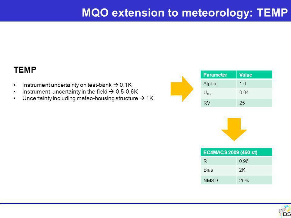TEMP Instrument uncertainty on test-bank  0.1K Instrument uncertainty in the field  0.5-0.6K Uncertainty including meteo-housing structure  1K ParameterValue Alpha1.0 U RV 0.04 RV25 EC4MACS 2009 (460 st) R0.96 Bias2K NMSD26% MQO extension to meteorology: TEMP