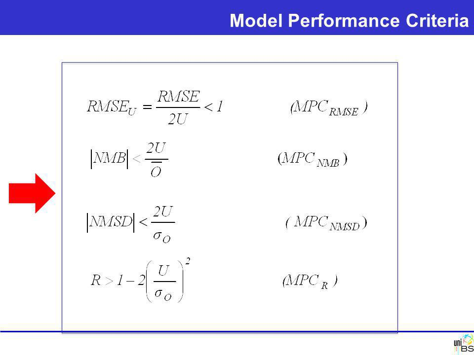 Model Performance Criteria