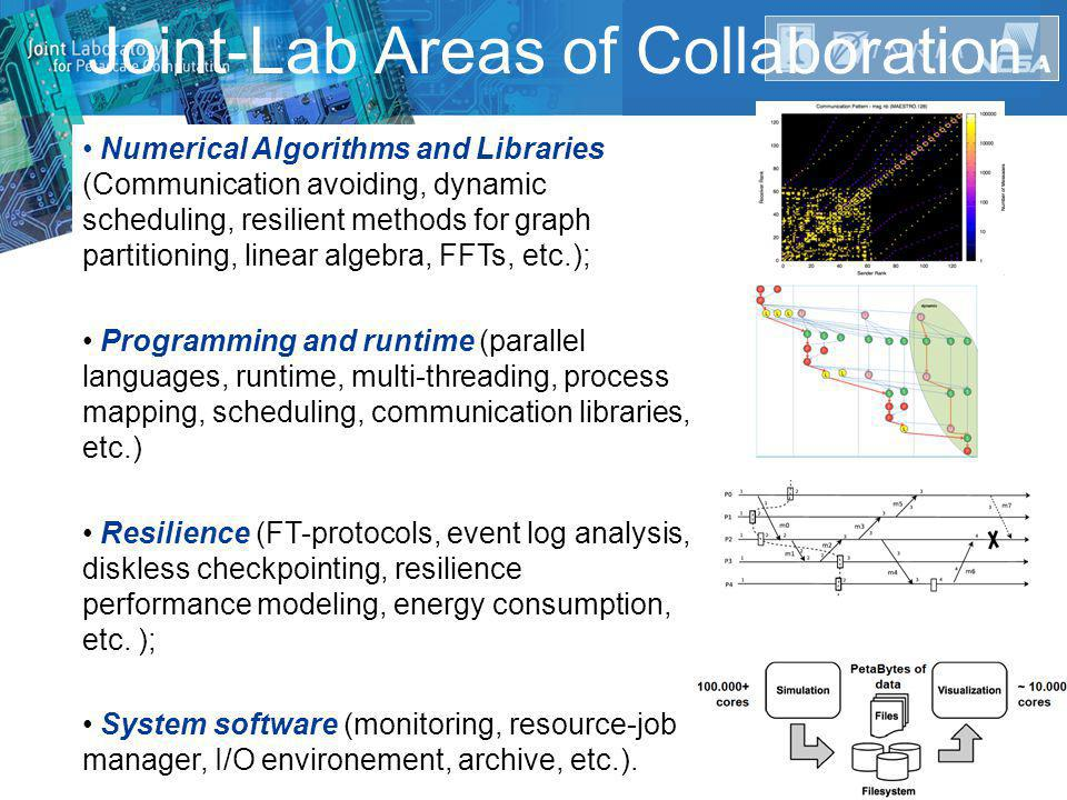 INRIA-Illinois Joint-Laboratory 3D-FFTTornado SimulationNew fault Tolerance Approaches « Application driven »: From Applications to system software Applications Numerical librariesSystem Software New I/O Approaches Earth Quake Simulation Climate Simulation New Archiving Approaches Linear Agebra
