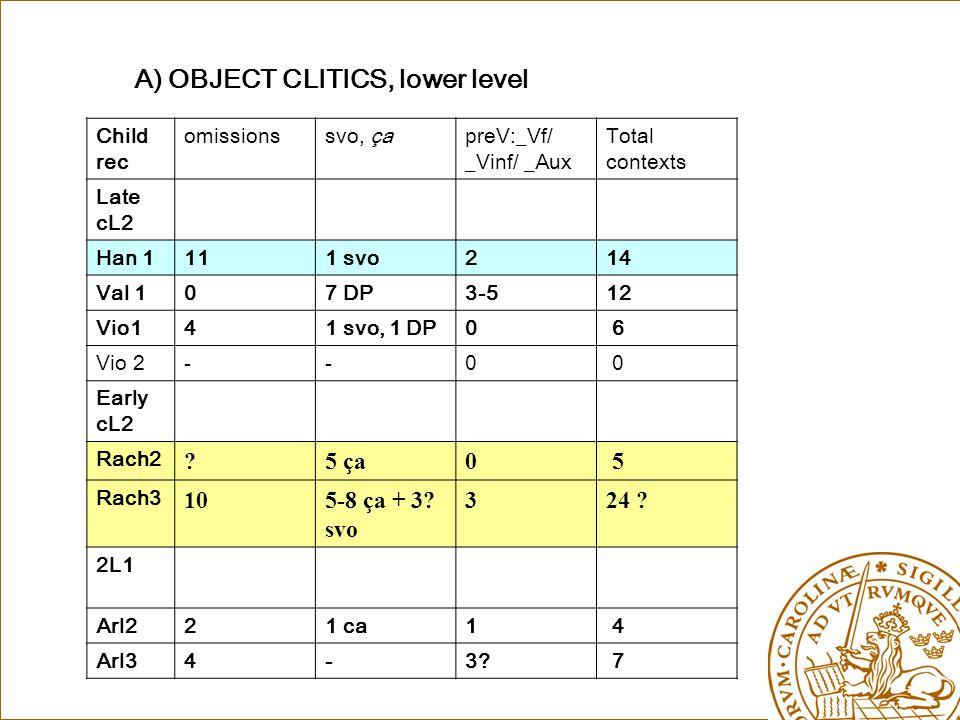 A) OBJECT CLITICS, lower level Child rec omissionssvo, çapreV:_Vf/ _Vinf/ _Aux Total contexts Late cL2 Han 1111 svo214 Val 107 DP3-512 Vio141 svo, 1 DP0 6 Vio 2--0 0 Early cL2 Rach2 5 ça0 5 Rach3 105-8 ça + 3.