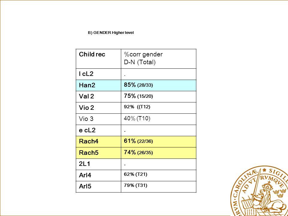 B) GENDER Higher level Child rec%corr gender D-N (Total) l cL2.