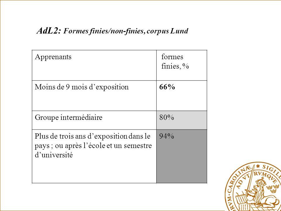 AdL2: Formes finies/non-finies, corpus Lund Apprenants formes finies, % Moins de 9 mois d'exposition66% Groupe intermédiaire80% Plus de trois ans d'exposition dans le pays ; ou après l'école et un semestre d'université 94%