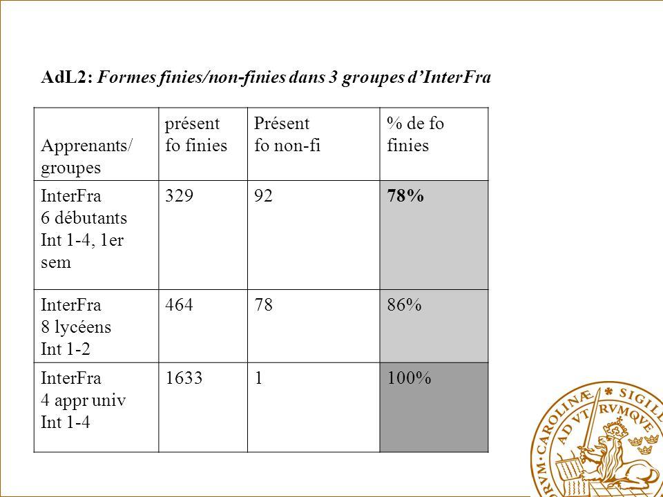 AdL2: Formes finies/non-finies dans 3 groupes d'InterFra Apprenants/ groupes présent fo finies Présent fo non-fi % de fo finies InterFra 6 débutants Int 1-4, 1er sem 3299278% InterFra 8 lycéens Int 1-2 4647886% InterFra 4 appr univ Int 1-4 16331100%