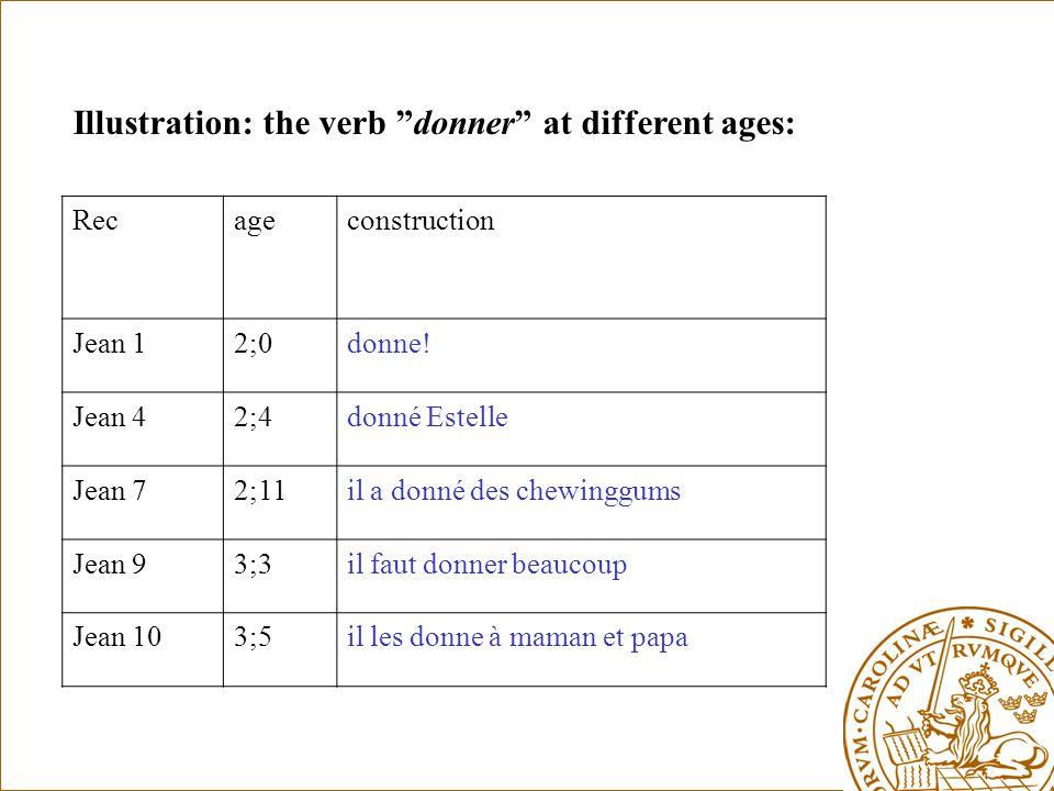 Illustration: the verb donner at different ages: Recageconstruction Jean 12;0donne.