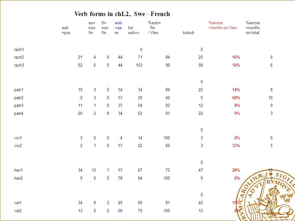 Verb forms in chL2, Swe - French sub +prs su+ non fin 0+ non fin sub +ax m tot sub+v %sub+ fin / Vlex totsub %errors =nonfin on Vlex %errors =nonfin on total rach100 rach2214044718425 16%6 rach35260441039058 10%6 0 patr1193012348622 14%8 patr22361729405 60%10 patr3111037549212 8%9 patr4202834639122 9%3 0 vio13004141003 0%0 vio22151722663 33%5 0 han13413117677247 28%19 han290078941009 0%0 0 val1348325698142 19%12 val21302607510013 0%0